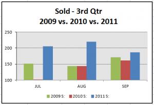 sold-3rd-qtr-stats