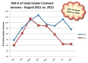 30A Pending Sales 2012 vs. 2011