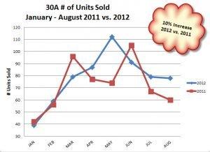 30A # units sold Jan - Aug 2011 vs. 2012