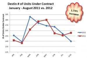 Destin # Units Pending