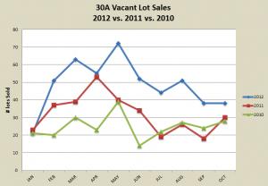 30A Lot Sales, 3 yr comparison