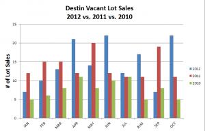 Destin Lot Sales, 3 yr comparison