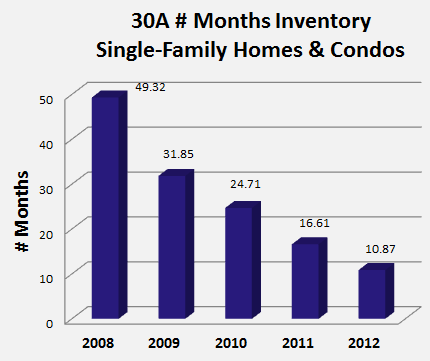 30A Real Estate inventory is down
