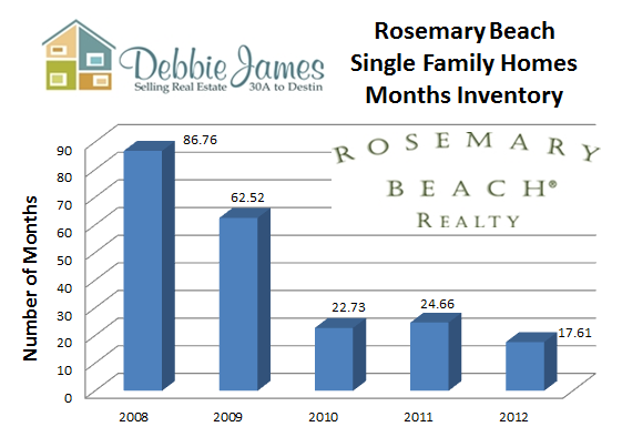 Rosemary Beach Months Inventory comparison
