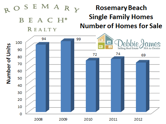 Rosemary Beach Number of Homes for Sale