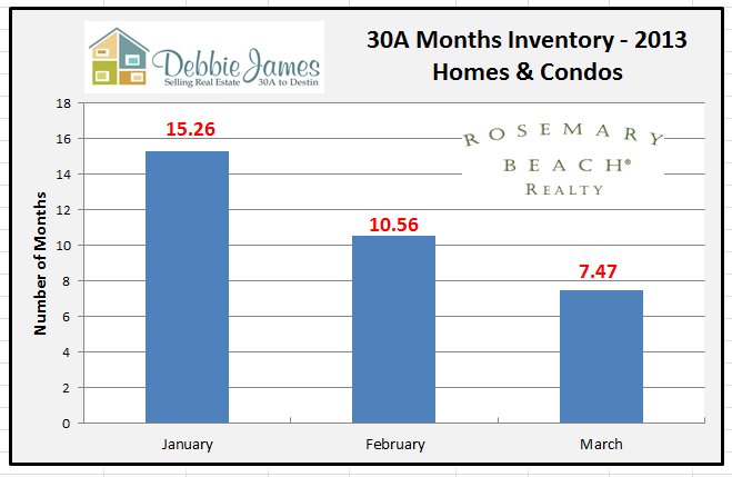 30A Real Estate Months Inventory
