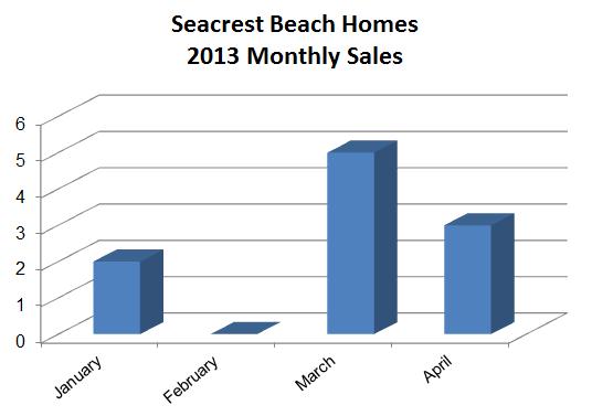 Seacrest Beach Homes for Sale