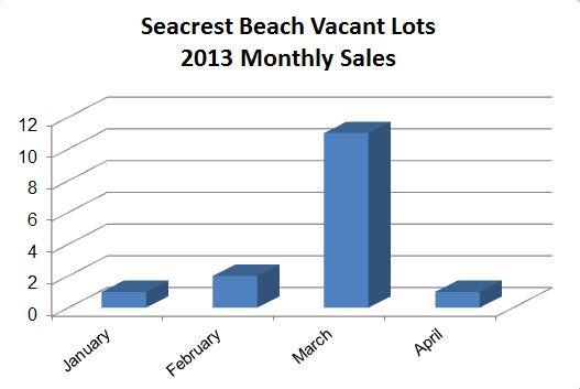 Seacrest Beach Lots for Sale