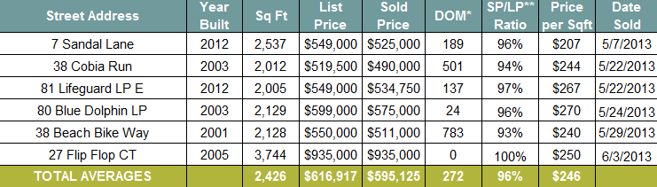 seacrest-beach-home-sales-may-june