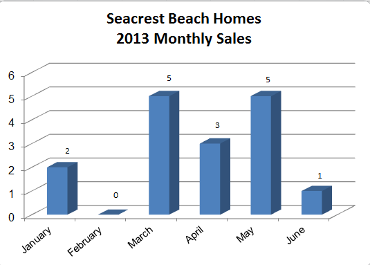 Seacrest Beach Home Sales