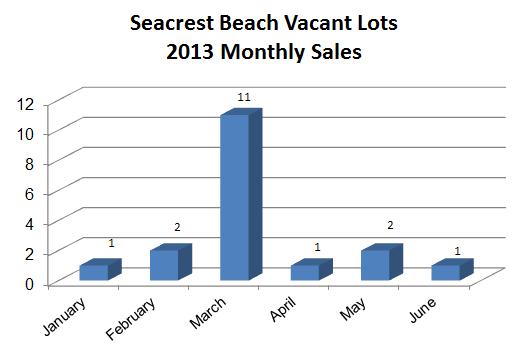 Seacrest Beach lot sales