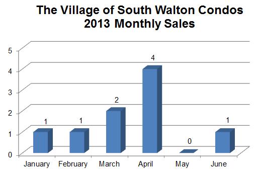 seacrest-beach-village-south-walton-sales