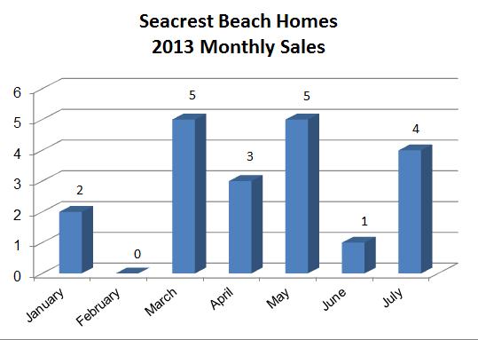 Seacrest Beach Real Estate Home Sales
