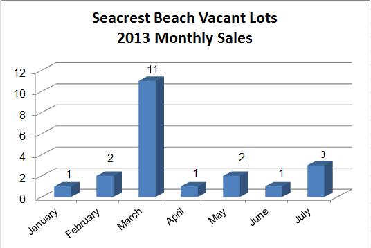 Seacrest Beach Real Estate lot sales