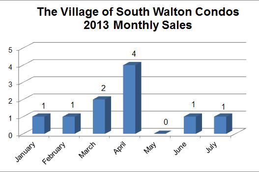 Seacrest Beach Village South Walton Condo sales