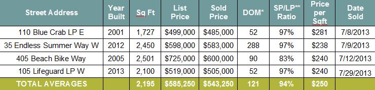 Seacrest Beach Real Estate Sales July 2013