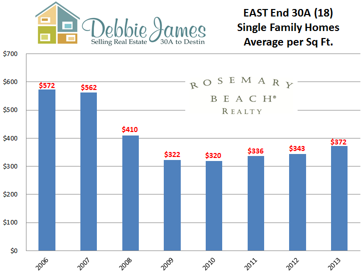 East End 30A Luxury Homes Average Price per Sq Ft comparing 2006 to present