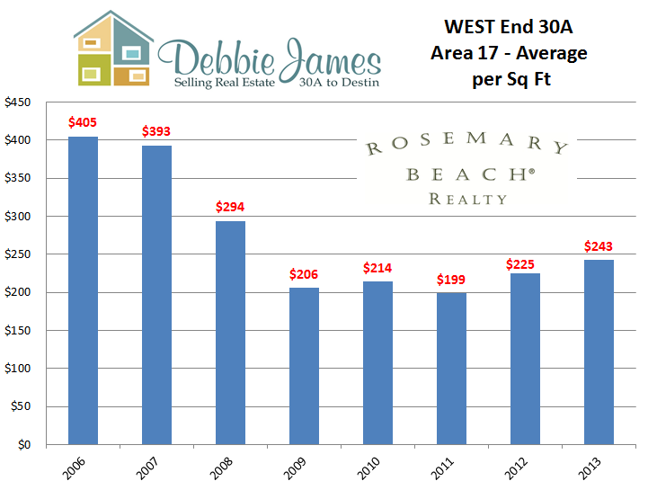 West End 30A Luxury Homes Average Price per Sq Ft comparing 2006 to present