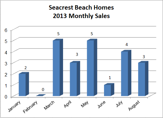 Seacrest Beach FL Home Sales 2013 | Seacrest Beach Real Estate inventory is low.