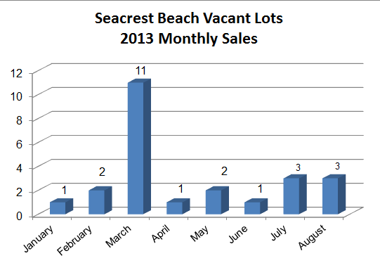 Seacrest Beach Real Estate Lot Sales in 2013 | Don't miss your opportunity to build your 30A Luxury Home in Seacrest Beach Florida.