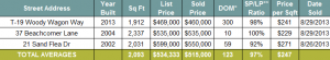 Seacrest Beach Florida Real Estate Home Sales August 2013 | 30A Luxury Homes are selling in Seacrest Beach Florida