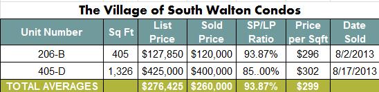 Seacrest Beach Condo Sales in August 2013 | Seacrest Beach Condos are selling!