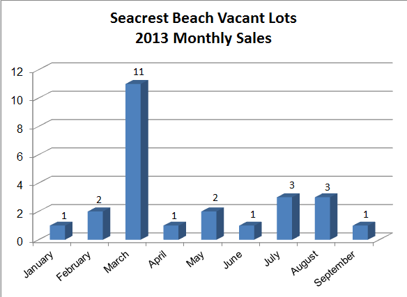 Seacrest Beach Real Estate Lot Sales in 2013 | It's not too late to build your 30A Luxury Home in Seacrest Beach Florida.