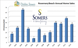 Rosemary Beach Home Sales | Rosemary Beach Real Estate Home Sales per year