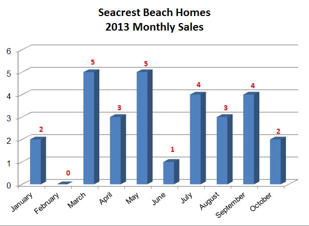 Seacrest Beach Real Estate Annual Home Sales 2013 | Seacrest Beach Real Estate 2013 Market Report