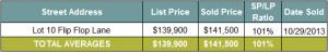 Seacrest Beach Real Estate Vacant Lot Sales October 2013   Seacrest Beach Market Report October 2013