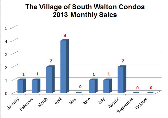 Seacrest Beach Condo Sales at the Village of South Walton 2013