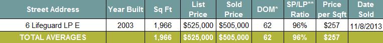 Seacrest Beach Real Estate Home Sales November 2013