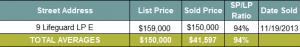 Seacrest Beach Real Estate Vacant Lot Sales November 2013   Seacrest Beach Market Report 2013