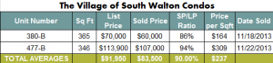 Seacrest Beach Real Estate Village of South Walton Condo Sales November 2013 | Seacrest Beach Market Report 2013