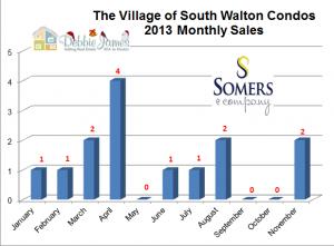 Seacrest Beach Real Estate Village of South Walton Condo Sales for 2013   Seacrest Beach Market Report 2013