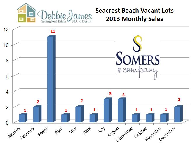 Seacrest Beach Lot Sales for 2013 | Seacrest Beach Market Report 2013