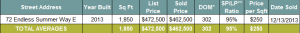 Seacrest Beach Real Estate Home Sales December 2013 | Seacrest Beach Market Report 2013