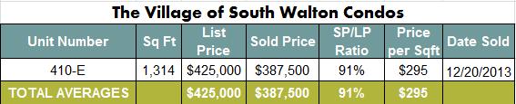 Seacrest Beach Real Estate Village of South Walton Condo Sales December 2013 | Seacrest Beach Market Report 2013