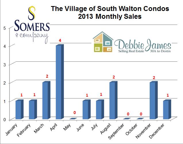 Seacrest Beach Real Estate Village of South Walton Condo Sales for 2013 | Seacrest Beach Market Report 2013