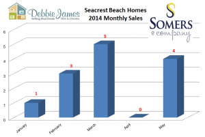 Seacrest Beach Real Estate Annual Home Sales 2014 | Seacrest Beach Real Estate 2014 Market Report