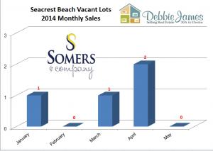 Seacrest Beach Lot Sales for 2014 | Seacrest Beach Market Report 2014