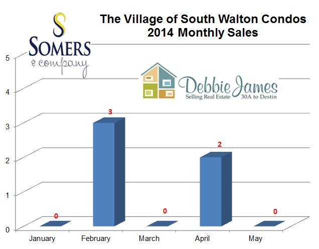 Seacrest Beach Real Estate Village of South Walton Condo Sales 2014 | Seacrest Beach Market Report 2014