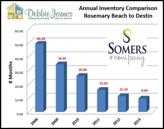 30A Real Estate to Destin FL Real Estate Inventory Down