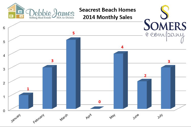 Seacrest Beach Real Estate Home Sales by Month