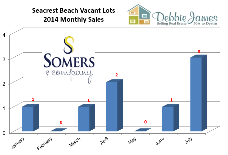 Seacrest Beach Real Estate Vacant Lot Sales Monthly Breakout
