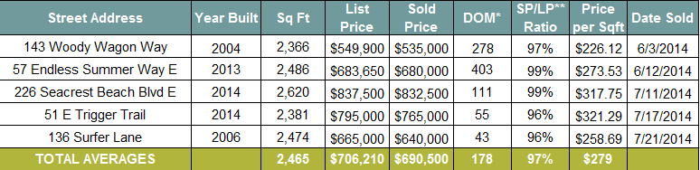 Seacrest Beach Real Estate Sales June and July 2014