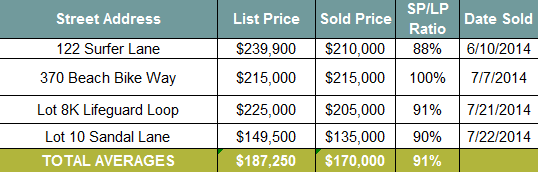 Seacrest Beach Real Estate Vacant Lot Sales June and July 2014
