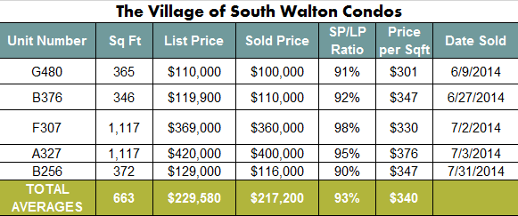 Seacrest Beach Village of South Walton Condo Sales June and July