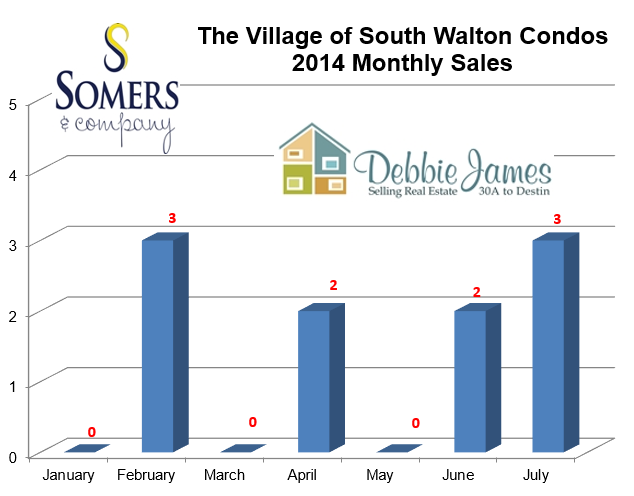 Seacrest Beach Village of South Walton Condo Sales Monthly Breakout