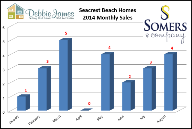 Seacrest Beach Real Estate Sales | August 2014 Market Report